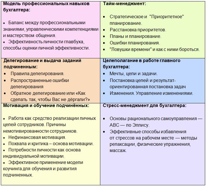 Мотивация бухгалтерии подача декларации на возврат ндфл пакет документов
